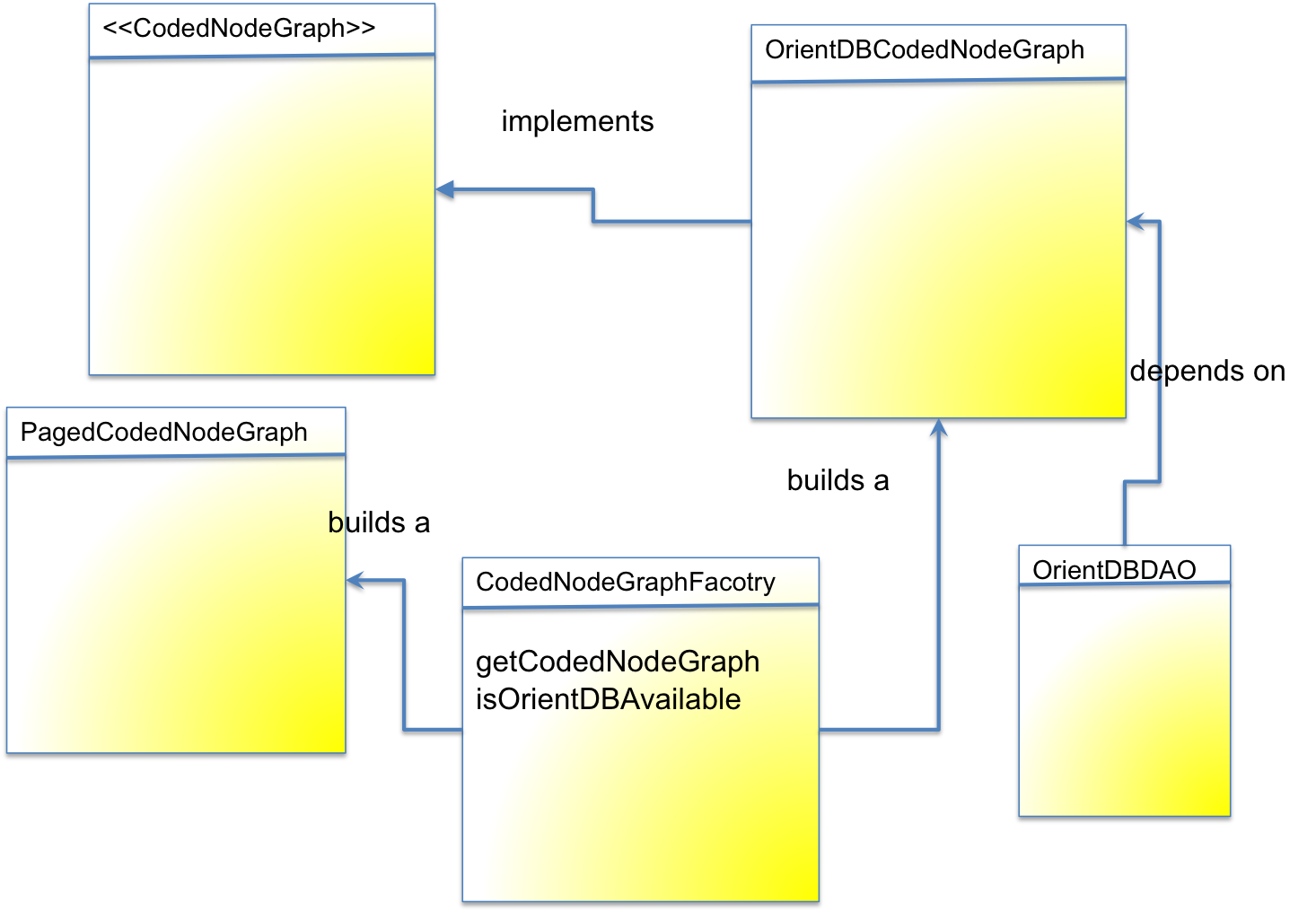 CodedNodeFactory and CodedNodeGraph