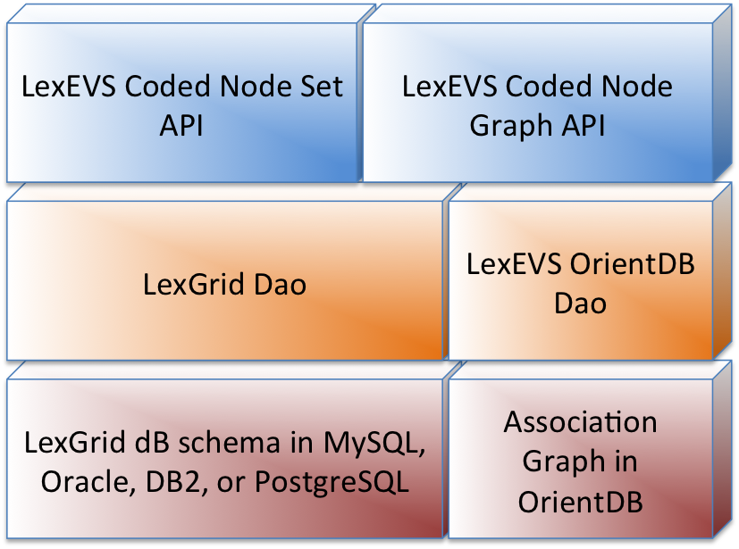 Portions of the legacy LexEVS API needed to access various metadata and property elements