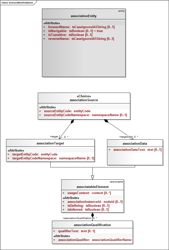 associationinstance class diagram