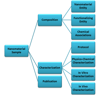 Nanomaterial Sample can be annotated with Composition, Characterization, and Publication. Composition is Nanomaterial Entity, Functionalizing Entity, and Chemical Associations. Characterization is Protocol, Physico-Chemical Characterization, and Vitro and Invivo Characterization