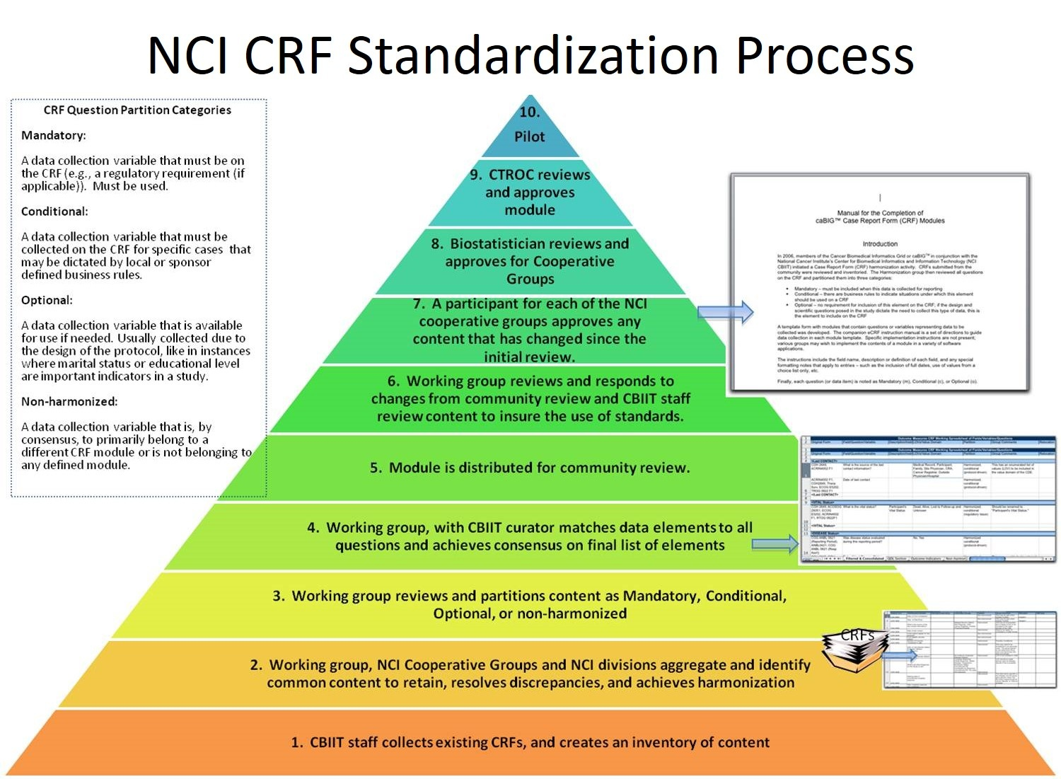 CRF Standardization Process diagram