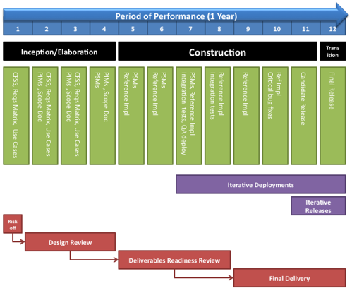 Knowledge Repository Project Plan - Common Project - Semantic ...