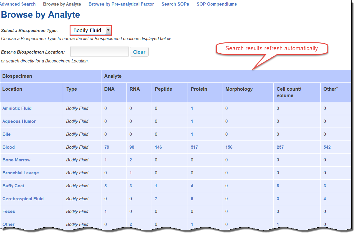 Browse by Analyte page