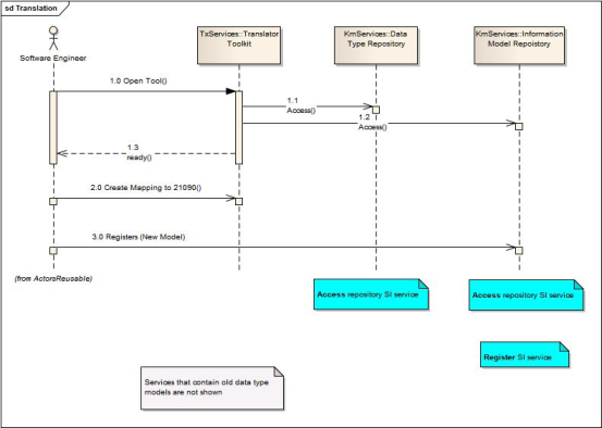 uml sequence diagrams   common project   semantic    uml sequence diagram showing use case realization for the translation service