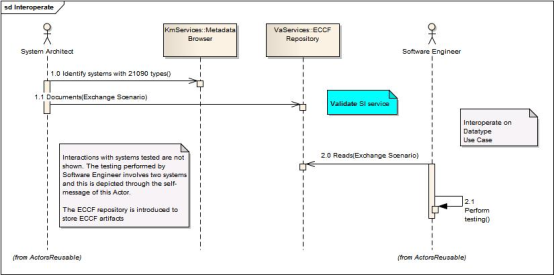 321 uml sequence diagrams common project semantic uml sequence diagram showing use case realization for interoperation on datatypes ccuart