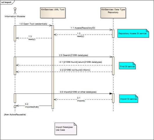 uml sequence diagrams   common project   semantic    uml sequence diagram showing use case realization for import of datatypes