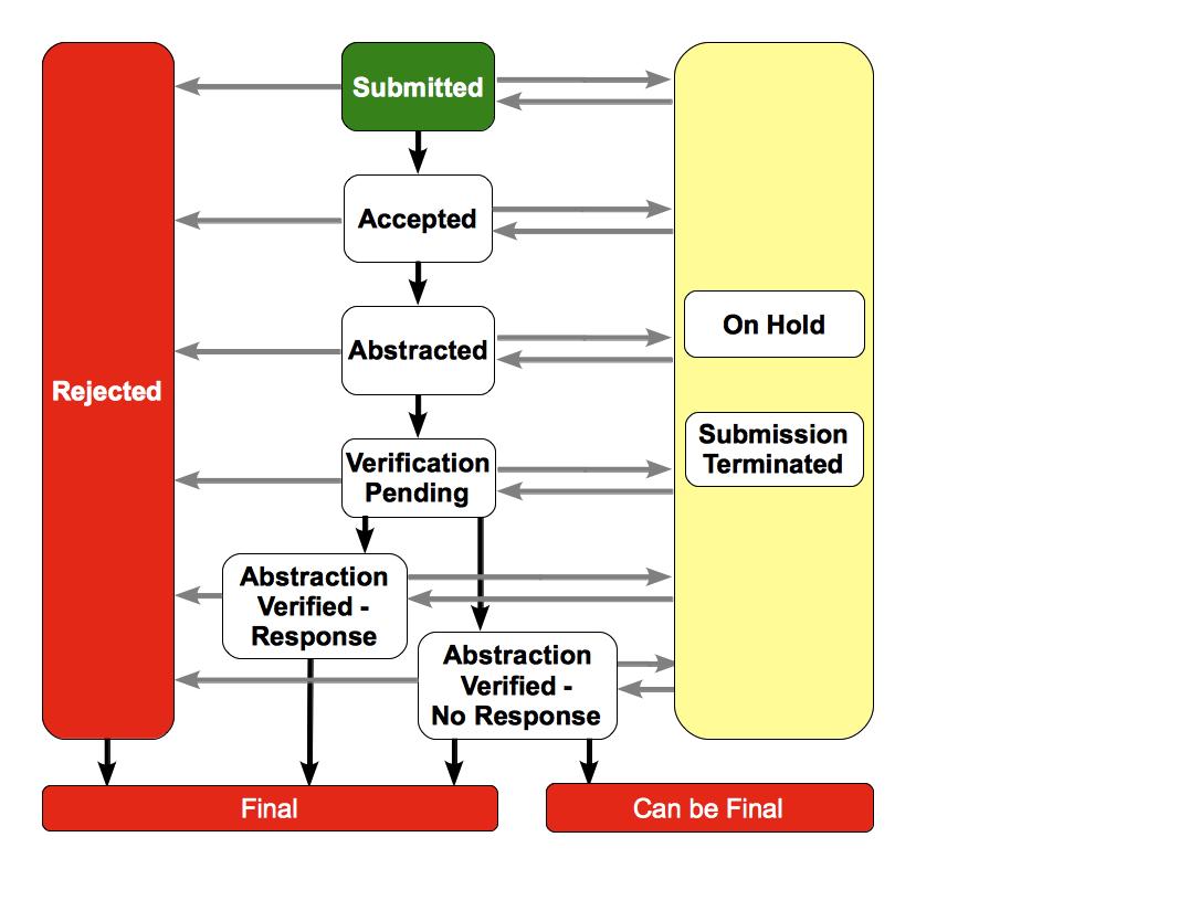 Milestone Workflow Diagram - Include v4.4 - CTMS - CTRP ...