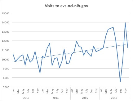 A line graph indicating the increase in visitors from 2013 to 2016.