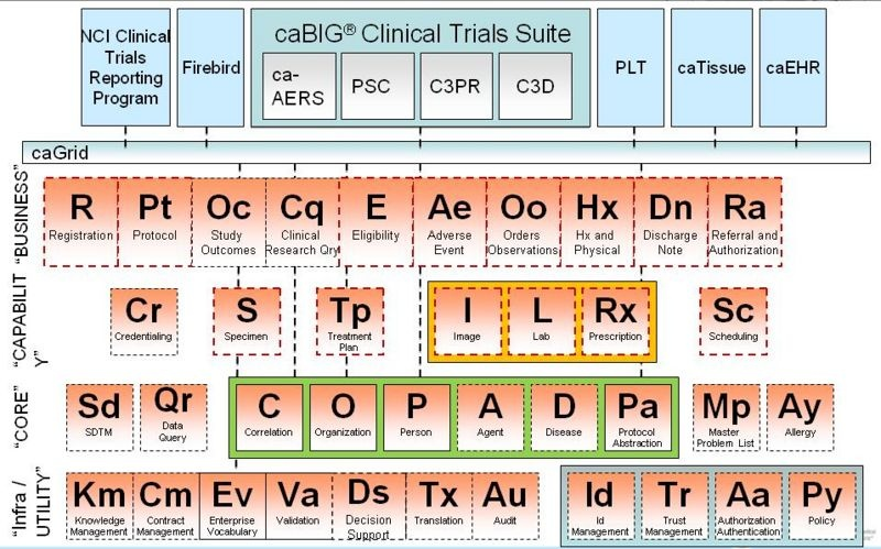 Enterprise services periodic table common project semantic big health enterprise service periodic table with elements identified in the text urtaz Image collections